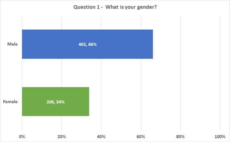 Chart_Q1