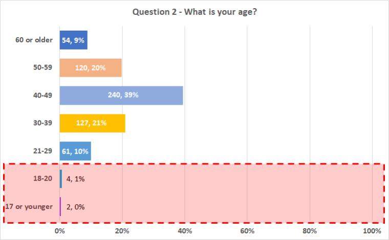 Chart_Q2