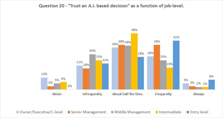 Chart_Q20_AB_job-level