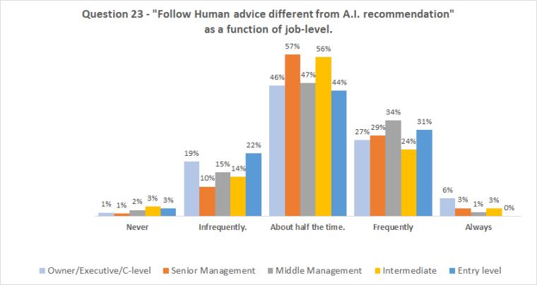 Chart_Q23_AB_job-level