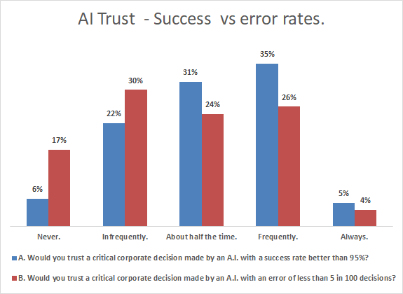 ai trust - success vs failure rate