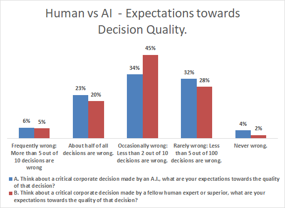 human vs ai - expectations towards decision quality