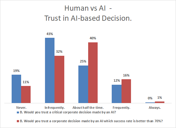 human vs ai - trust in ai decisions