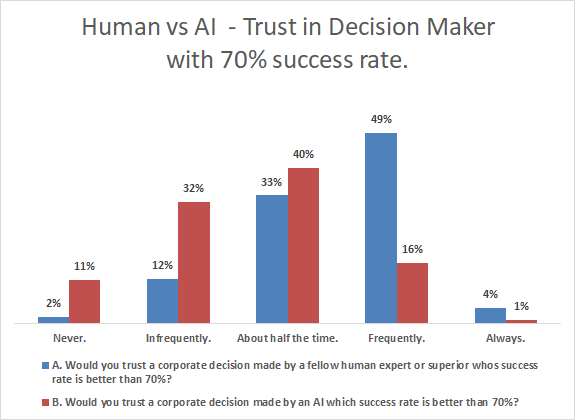 human vs ai - trust in decisions w 70% success rate