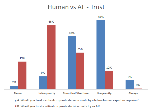 human vs ai - trust in decisions