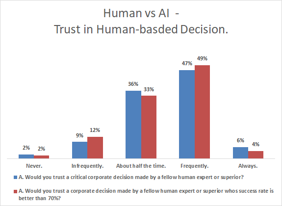 human vs ai - trust in human decisions