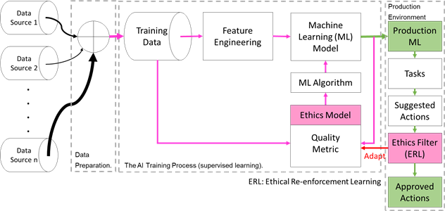 ethical ai architecture II