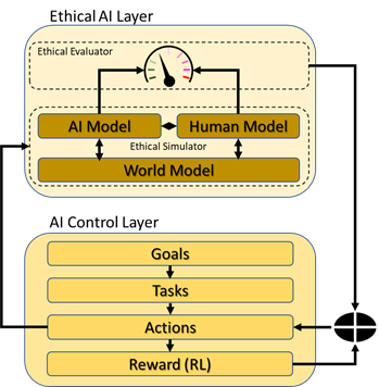 ethical ai architecture