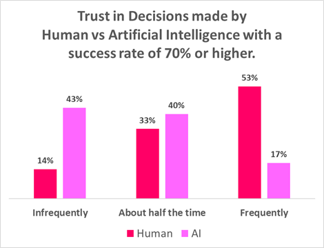 trust in decisions made by humans vs ai at 70% success rate