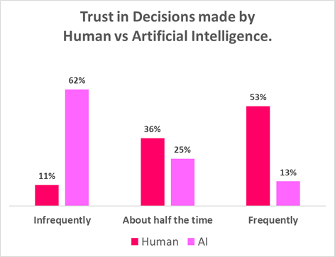 trust in decisions made by humans vs ai