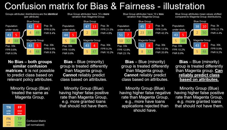 confusion matrix example