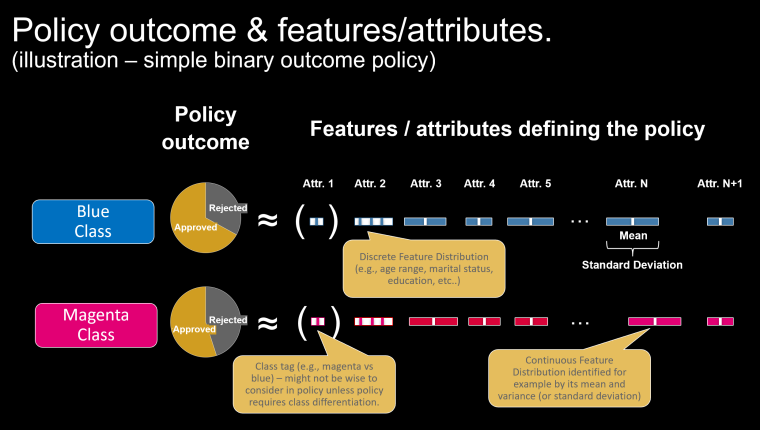 policy outcome & attributes