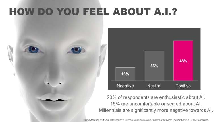 how do you feel about AI