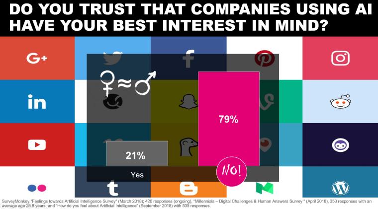 trust in companies