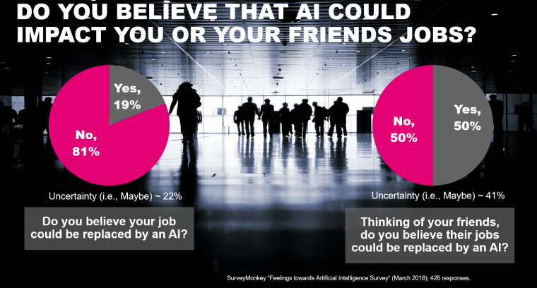 you & your friends job impact by AI