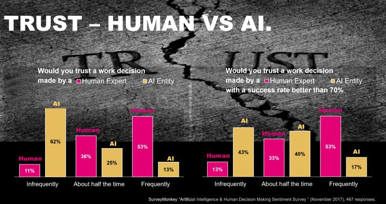 trust human vs ai